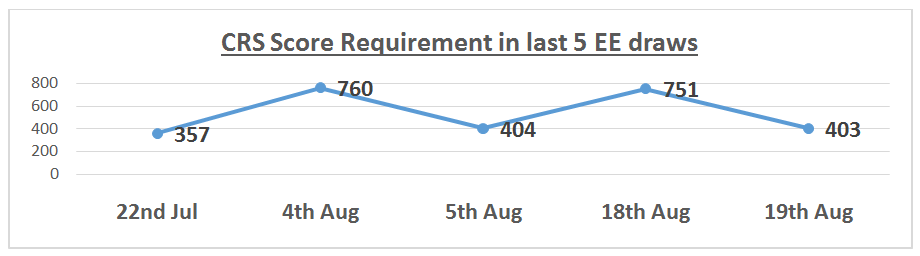 CRS Score Requirement in last 5 EE draws